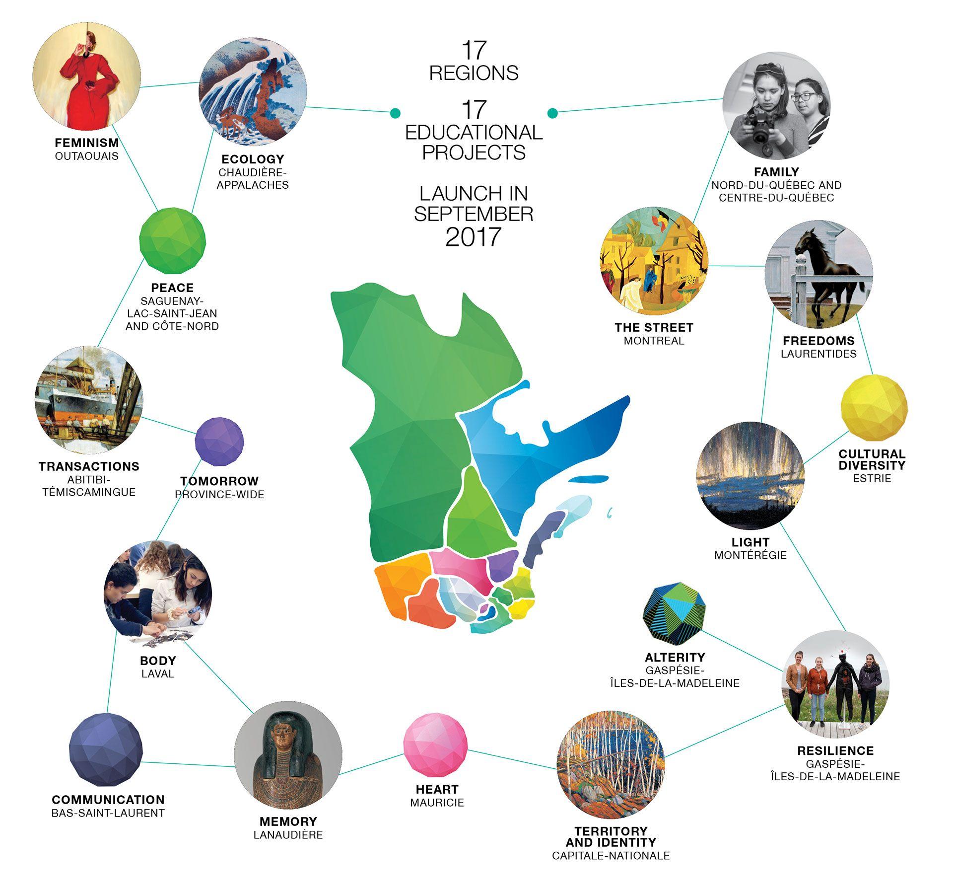 Illustration d'ÉducArt à travers le Québec